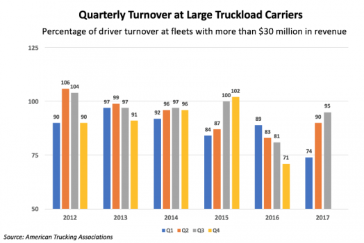 Driver Turnover